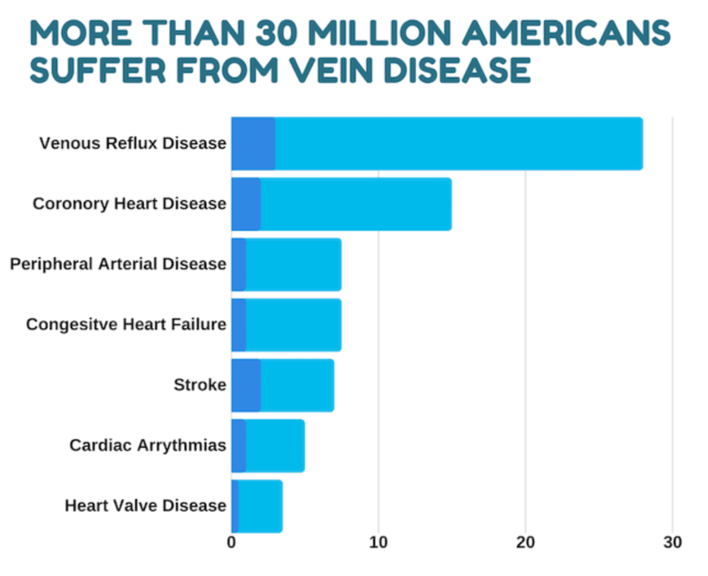 Venous Disease Is Common Chart